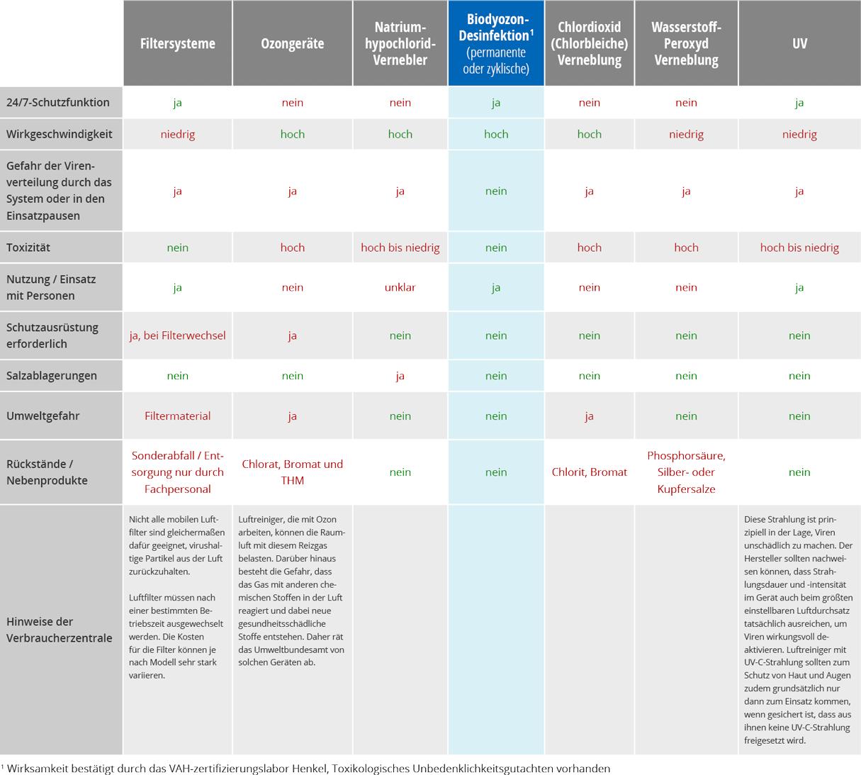 biodyozon-tabelle-raumluft